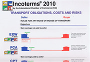 Cover of Incoterms 2010 Wallchart