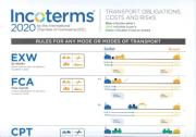 Cover of Incoterms 2020® Wallchart - Pack of 10